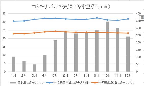 コタキナバルの気温と降水量