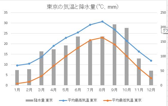 東京の気温と降水量