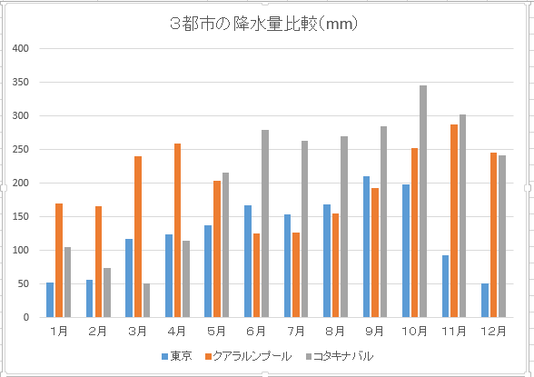 3都市の降水量比較