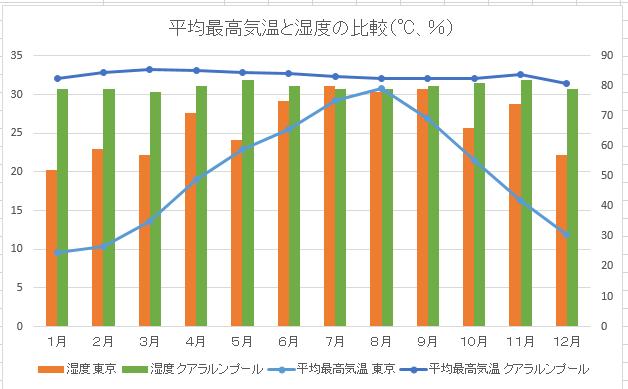 2都市の気温と湿度の比較