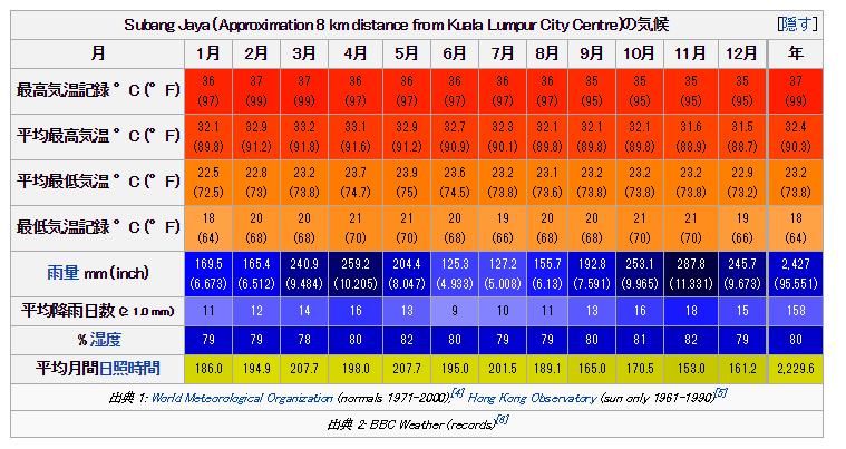 クアラルンプールの気候:ウィキペディアより