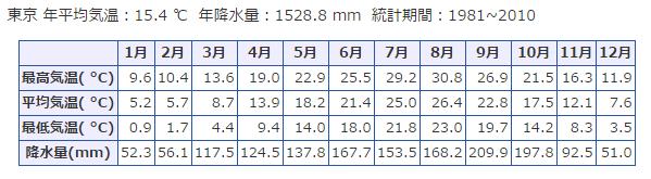 東京の気候:http://weather.time-j.net/Climate/Chart/tokyoより