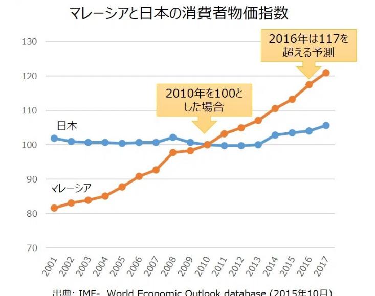 マレーシアと日本の物価上昇率 http://i-socialdesign.com/より