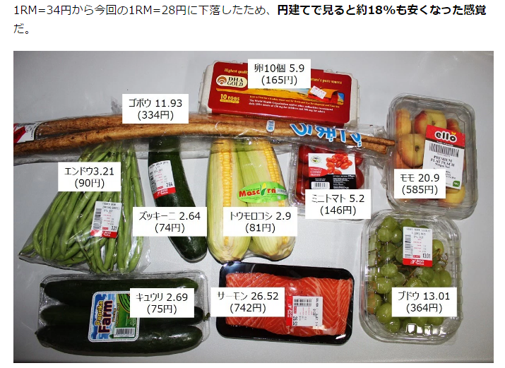 野菜の値段2016年1月 http://i-socialdesign.com/より